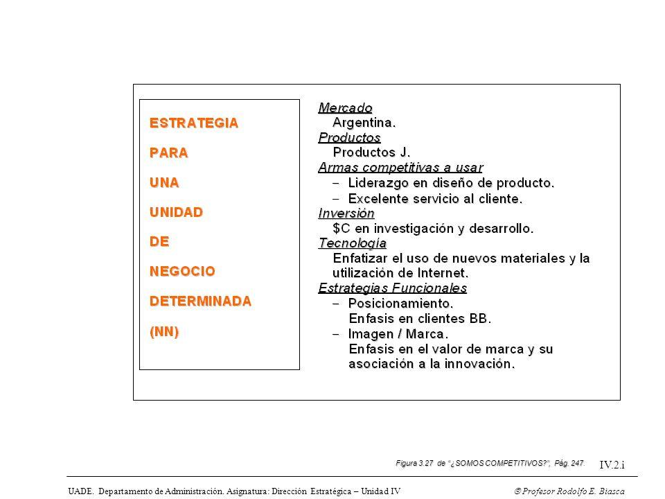 UADE. Departamento de Administración. Asignatura: Dirección Estratégica – Unidad IV Profesor Rodolfo E. Biasca IV.2.i Figura 3.27 de ¿SOMOS COMPETITIV