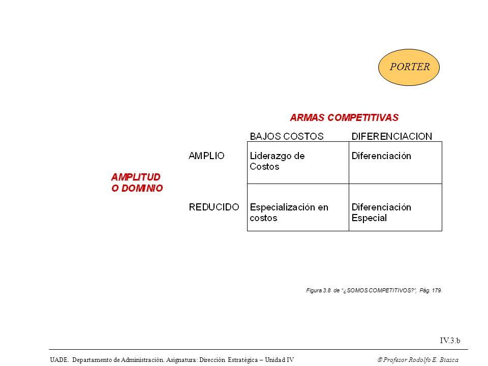 UADE. Departamento de Administración. Asignatura: Dirección Estratégica – Unidad IV Profesor Rodolfo E. Biasca IV.3.b Figura 3.8 de ¿SOMOS COMPETITIVO