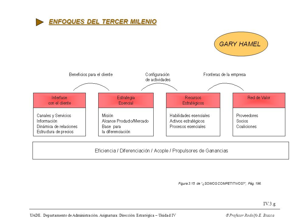 UADE. Departamento de Administración. Asignatura: Dirección Estratégica – Unidad IV Profesor Rodolfo E. Biasca IV.3.g Figura 3.15 de ¿SOMOS COMPETITIV