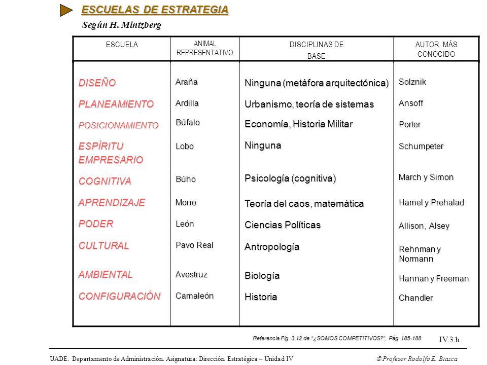 UADE. Departamento de Administración. Asignatura: Dirección Estratégica – Unidad IV Profesor Rodolfo E. Biasca IV.3.h Referencia Fig. 3.12 de ¿SOMOS C