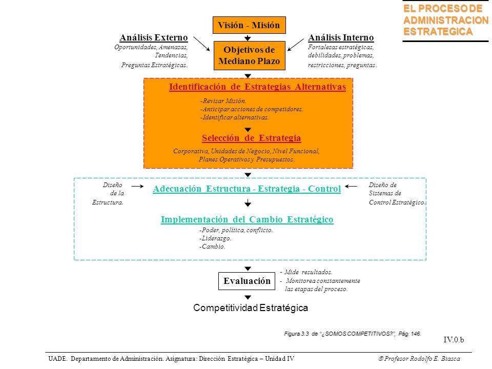 EL PROCESO DE ADMINISTRACIONESTRATEGICA Visión - Misión Objetivos de Mediano Plazo -Revisar Misión. -Anticipar acciones de competidores. -Identificar