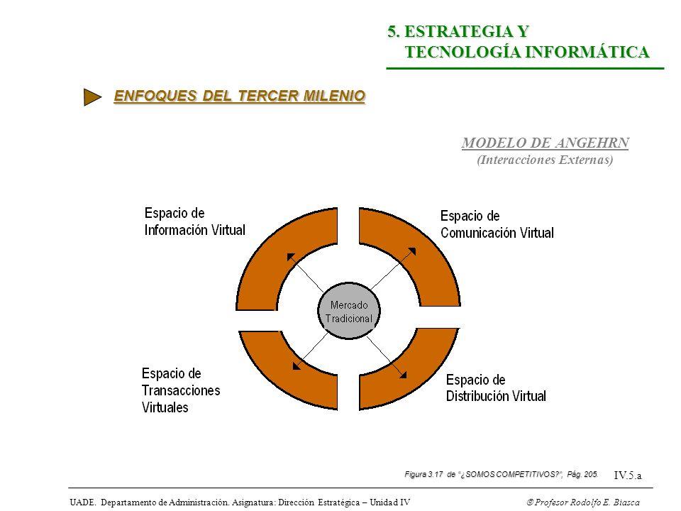 UADE. Departamento de Administración. Asignatura: Dirección Estratégica – Unidad IV Profesor Rodolfo E. Biasca IV.5.a 5. ESTRATEGIA Y TECNOLOGÍA INFOR
