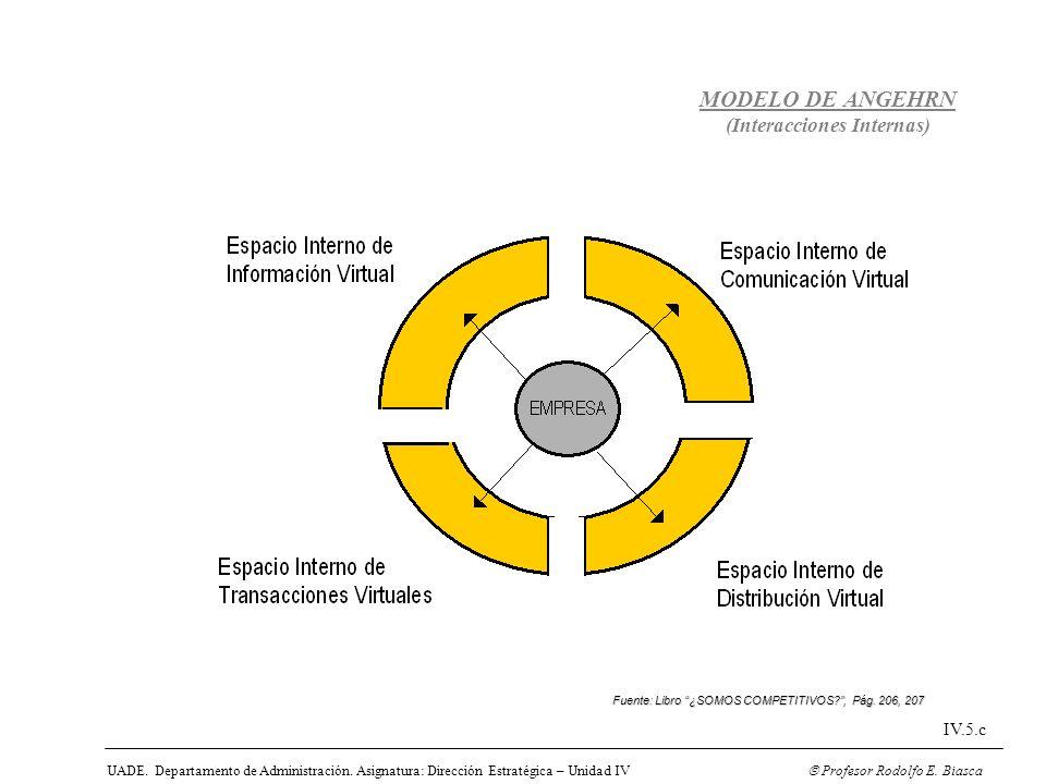 UADE. Departamento de Administración. Asignatura: Dirección Estratégica – Unidad IV Profesor Rodolfo E. Biasca IV.5.c MODELO DE ANGEHRN (Interacciones