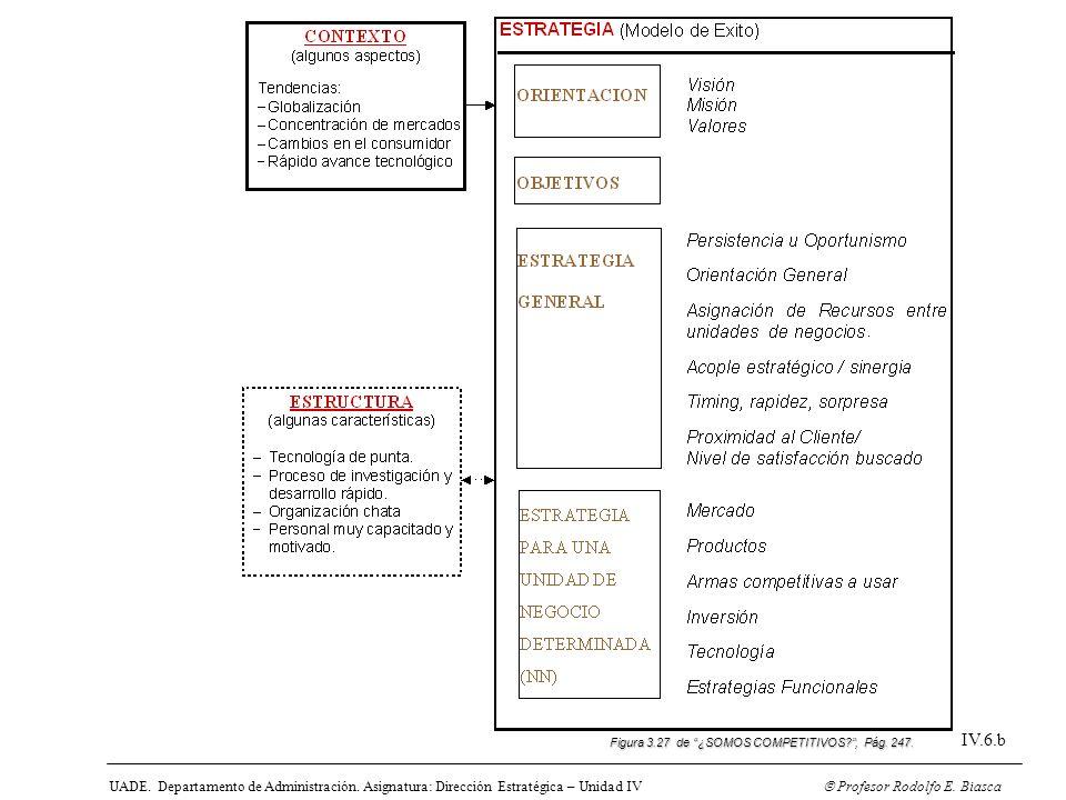 UADE. Departamento de Administración. Asignatura: Dirección Estratégica – Unidad IV Profesor Rodolfo E. Biasca IV.6.b Figura 3.27 de ¿SOMOS COMPETITIV