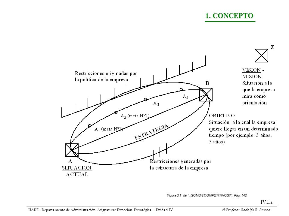 UADE. Departamento de Administración. Asignatura: Dirección Estratégica – Unidad IV Profesor Rodolfo E. Biasca IV.1.a 1. CONCEPTO Figura 3.1 de ¿SOMOS
