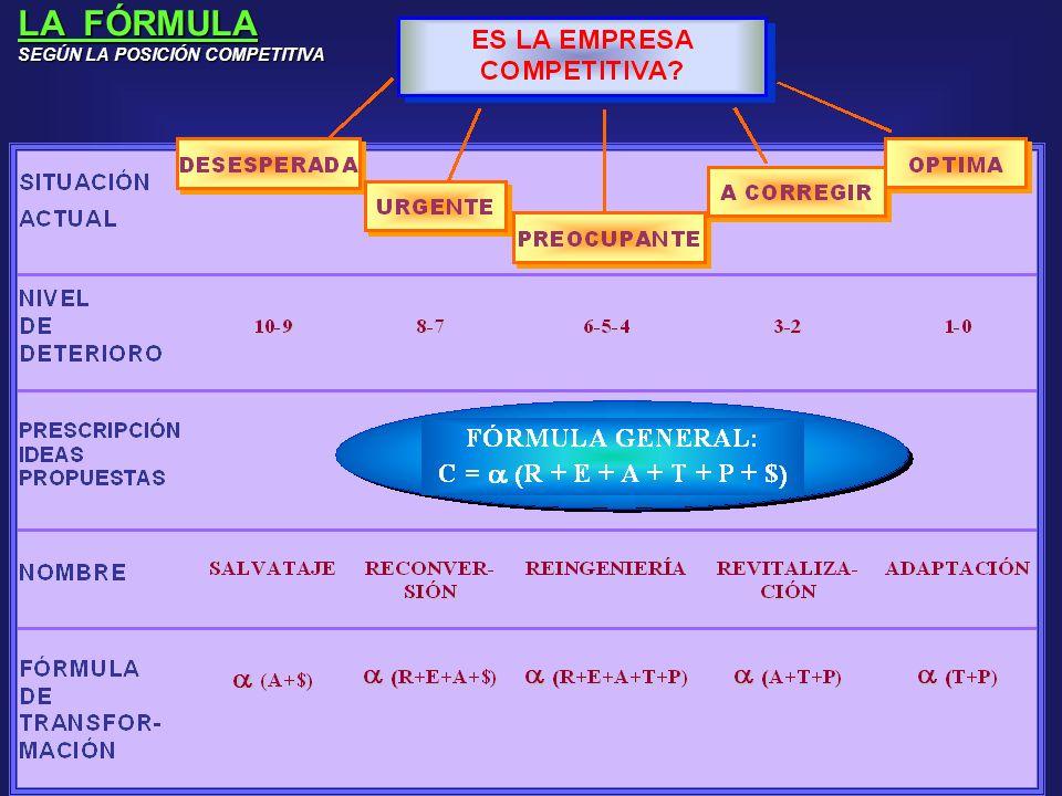 La Fórmula.
