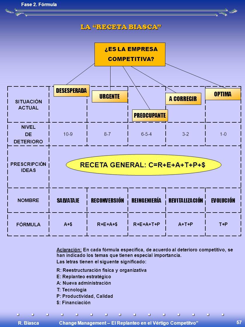 Change Management – El Replanteo en el Vértigo Competitvo R. Biasca 57 Fase 2. Fórmula LA RECETA BIASCA SITUACIÓN ACTUAL NIVEL DE DETERIORO 10-98-76-5