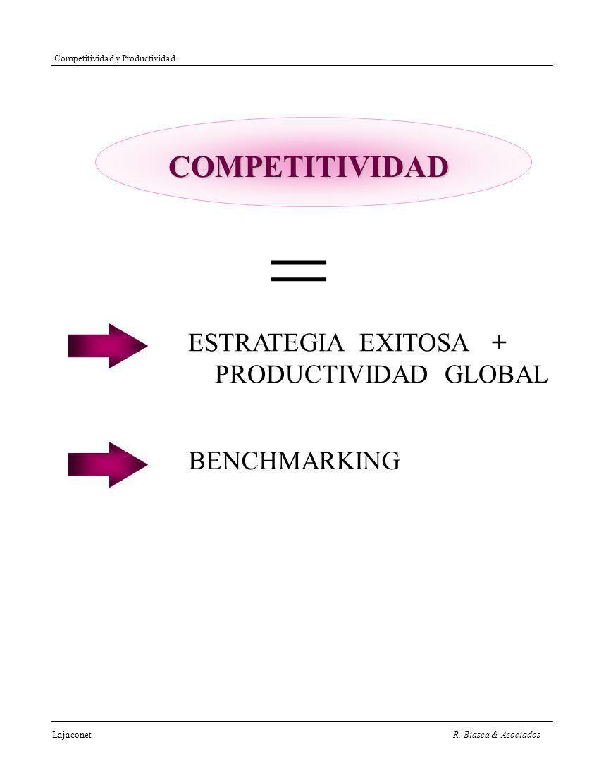 COMPETITIVIDAD = ESTRATEGIA EXITOSA + PRODUCTIVIDAD GLOBAL BENCHMARKING Competitividad y Productividad LajaconetR.
