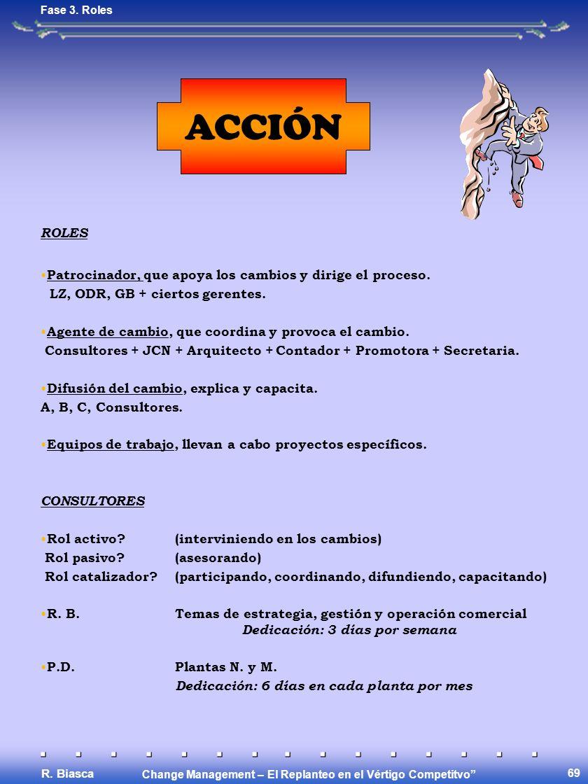 Change Management – El Replanteo en el Vértigo Competitvo R. Biasca 69 ACCIÓN ROLES Patrocinador, que apoya los cambios y dirige el proceso. LZ, ODR,