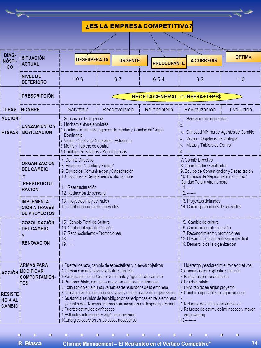 Change Management – El Replanteo en el Vértigo Competitvo R. Biasca 74 DIAG- NÓSTI- CO SITUACIÓN ACTUAL NIVEL DE DETERIORO 10-98-76-5-43-21-0 PRESCRIP