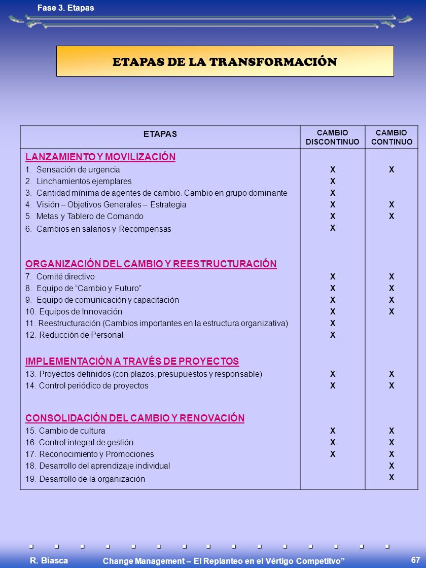 Change Management – El Replanteo en el Vértigo Competitvo R. Biasca 67 ETAPAS CAMBIO DISCONTINUO CAMBIO CONTINUO LANZAMIENTO Y MOVILIZACIÓN 1. Sensaci