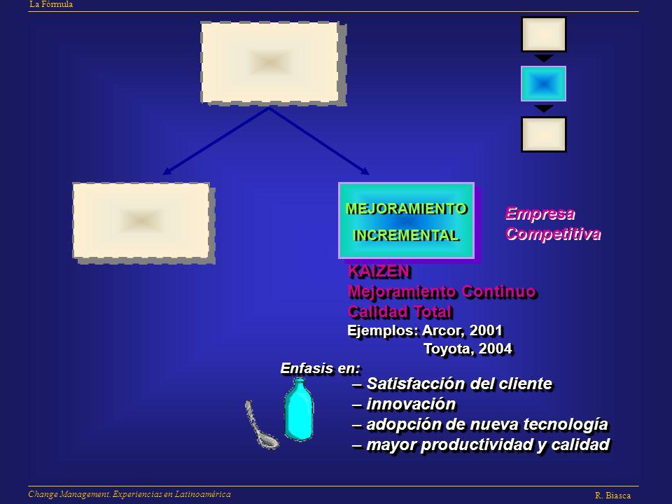 La Fórmula R. Biasca Change Management. Experiencias en Latinoamérica Empresa Competitiva Empresa Competitiva KAIZEN Mejoramiento Continuo Calidad Tot