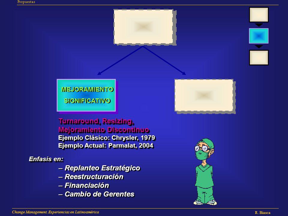 R. Biasca Change Management. Experiencias en Latinoamérica R. Biasca Change Management. Experiencias en Latinoamérica R. Biasca Change Management. Exp