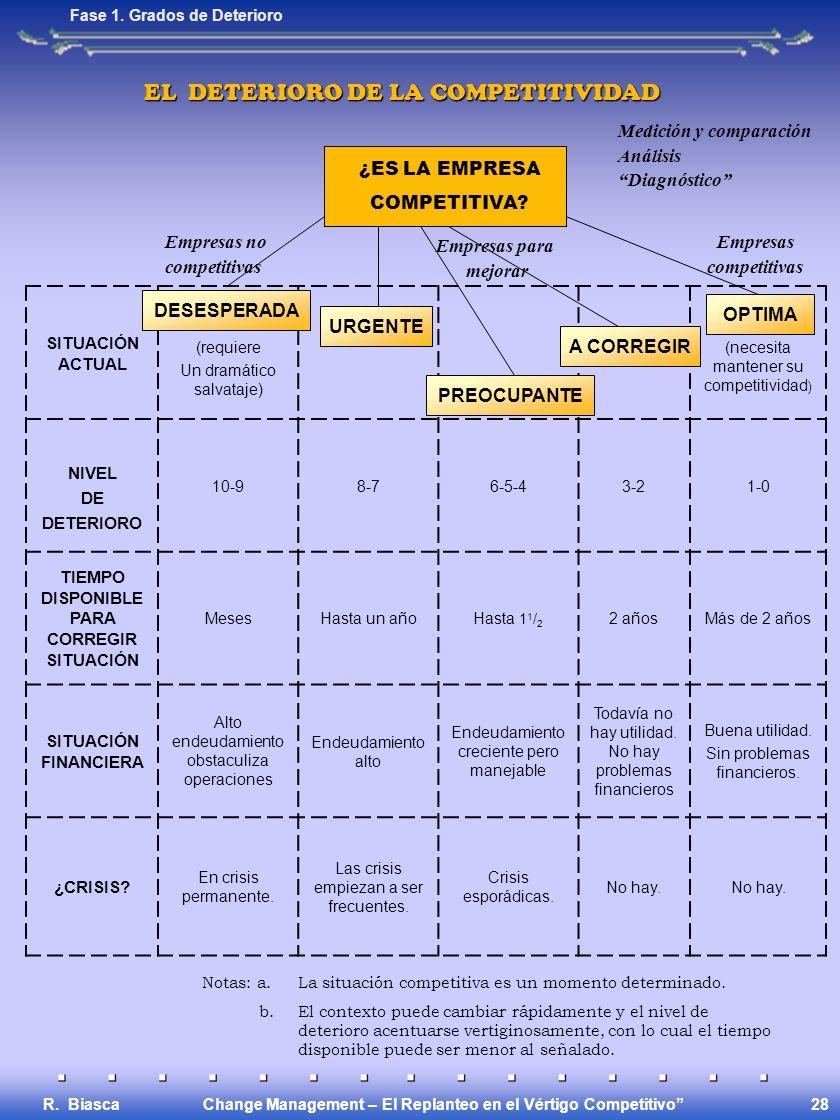 Change Management – El Replanteo en el Vértigo Competitivo R. Biasca 28 EL DETERIORO DE LA COMPETITIVIDAD Fase 1. Grados de Deterioro SITUACIÓN ACTUAL