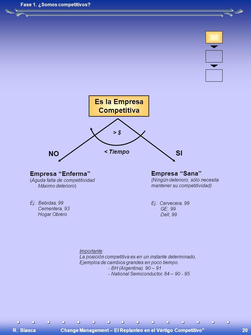 Change Management – El Replanteo en el Vértigo Competitivo R. Biasca 20 Es la Empresa Competitiva > $ < Tiempo NO SI Empresa Enferma (Aguda falta de c