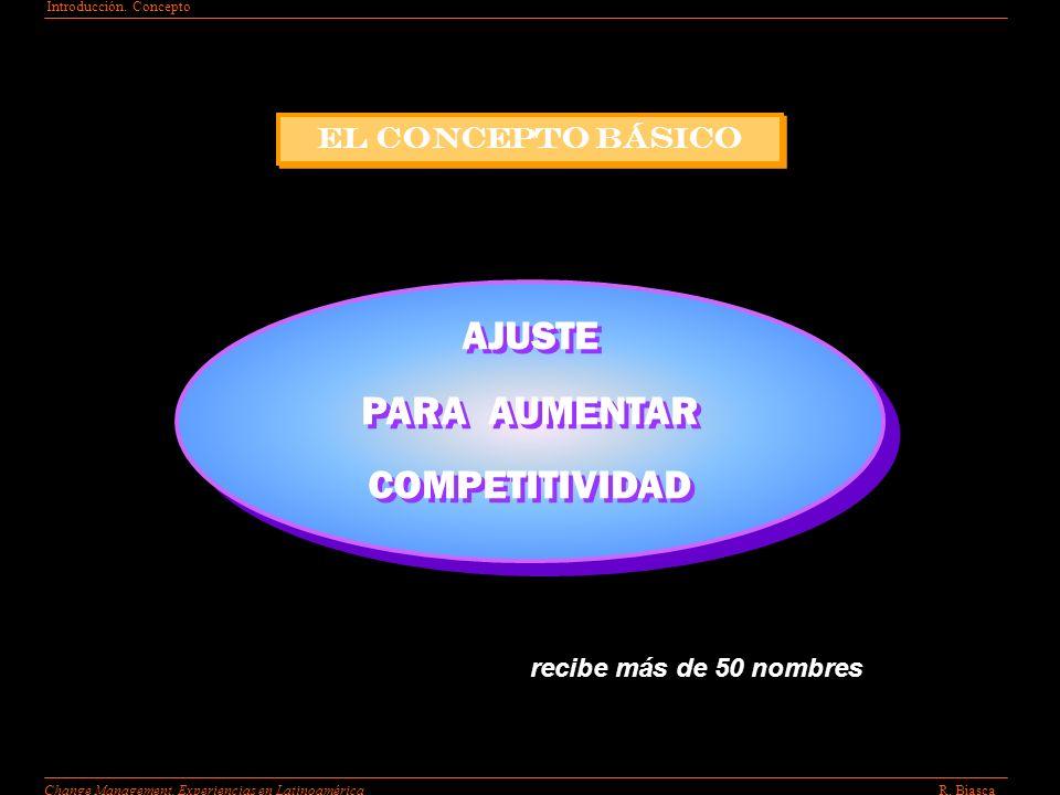 Introducción.Concepto R. BiascaChange Management.