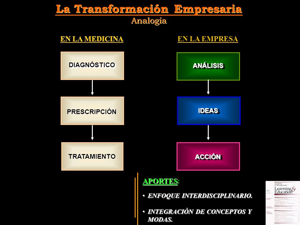 La Transformación Empresaria Analogía La Transformación Empresaria Analogía EN LA MEDICINA EN LA EMPRESA DIAGNÓSTICODIAGNÓSTICO PRESCRIPCIÓN TRATAMIENTO ANÁLISISANÁLISIS IDEASIDEAS ACCIÓNACCIÓN APORTES APORTES: ENFOQUE INTERDISCIPLINARIO.ENFOQUE INTERDISCIPLINARIO.