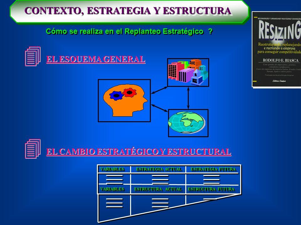 CONTEXTO, ESTRATEGIA Y ESTRUCTURA Cómo se realiza en el Replanteo Estratégico ? EL ESQUEMA GENERAL EL CAMBIO ESTRATÉGICO Y ESTRUCTURAL VARIABLES ESTRA