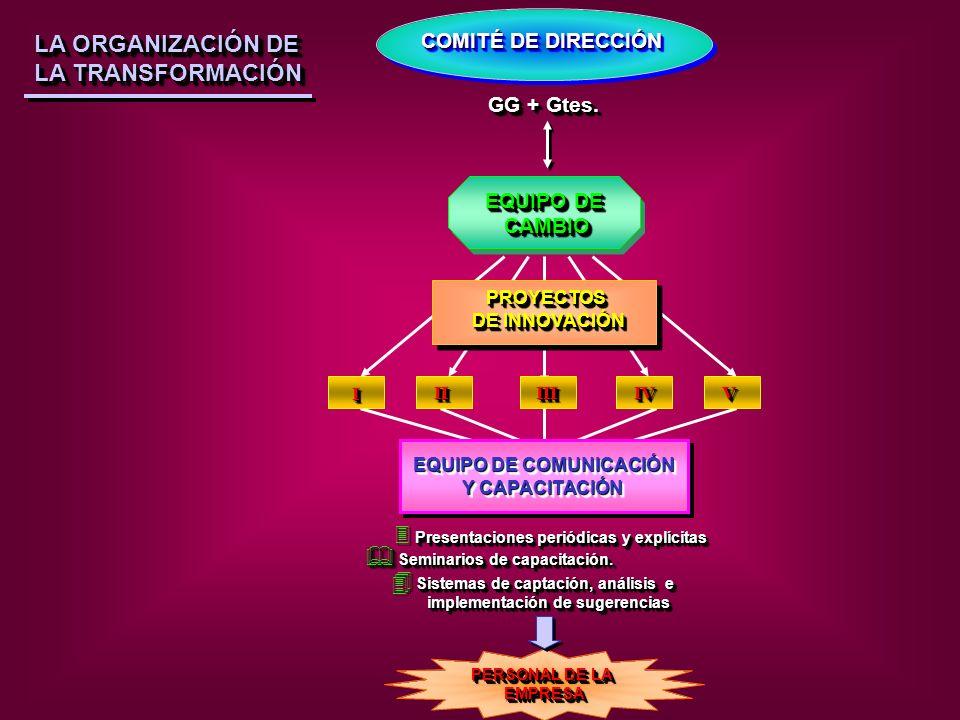 ETAPASCAMBIO DISCONTI NUO CAMBIO CONTINU O IMPLEMENTACIÓN A TRAVÉS DE PROYECTOS 13.Proyectos definidos (con plazos, presupuestos y responsable).