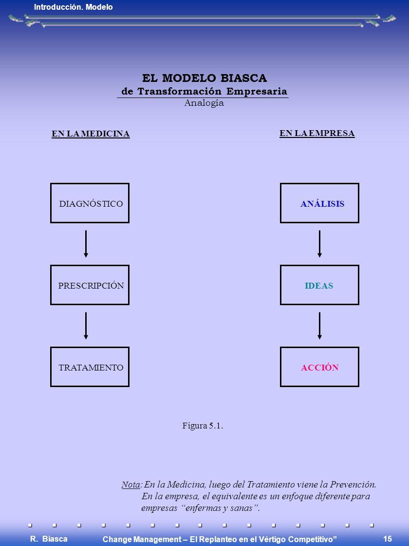 Change Management – El Replanteo en el Vértigo Competitivo R. Biasca 14 EL MODELO BIASCA de Transformación Empresaria Cambio deliberado (intencional,