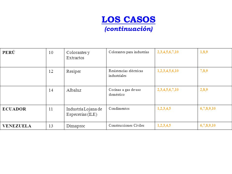 LOS CASOS PaísCaso N o EmpresaPrincipales Productos Principales Temas Mencionados Temas poco tratados COLOMBIA4Agropecuaria San Antonio Azúcar y Ganadería.