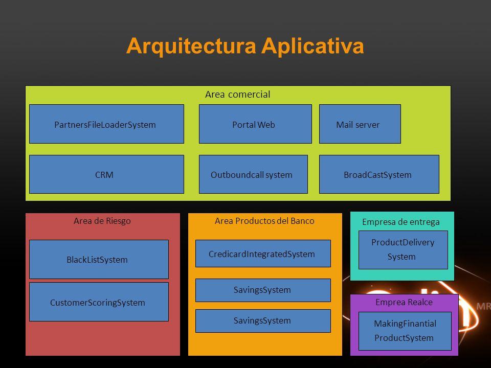 Arquitectura Aplicativa Area de Riesgo CustomerScoringSystem BlackListSystem Area Productos del Banco CredicardIntegratedSystem SavingsSystem Area com