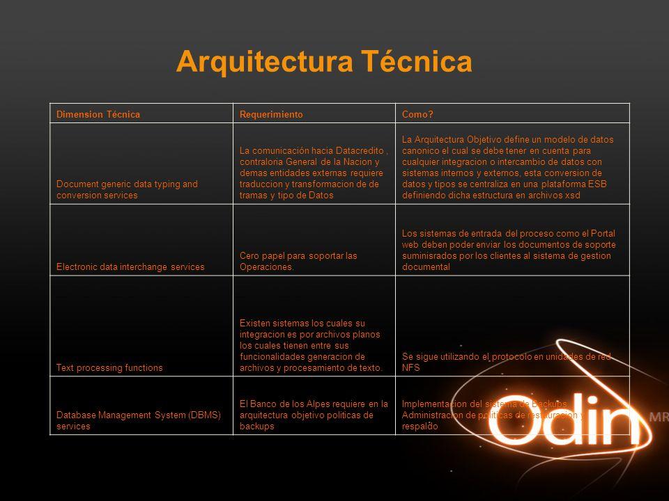 Arquitectura Técnica Dimension TécnicaRequerimientoComo? Document generic data typing and conversion services La comunicación hacia Datacredito, contr