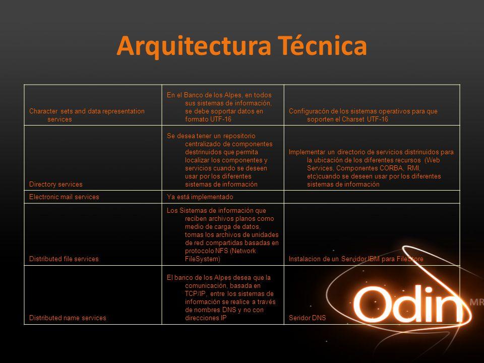 Arquitectura Técnica Character sets and data representation services En el Banco de los Alpes, en todos sus sistemas de información, se debe soportar