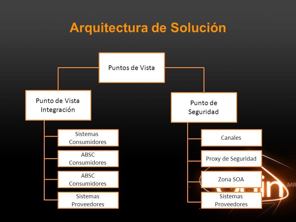 Arquitectura de Solución Puntos de Vista Punto de Vista Integración Punto de Seguridad Sistemas Consumidores ABSC Consumidores ABSC Consumidores Siste