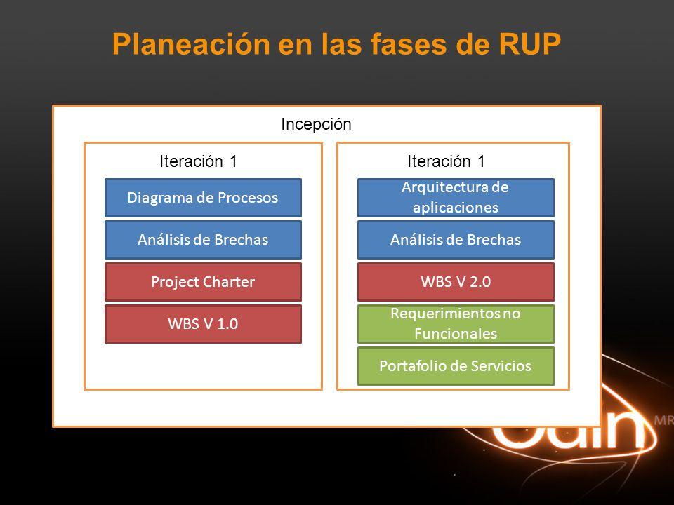 Planeación en las fases de RUP Incepción Iteración 1 Diagrama de Procesos Análisis de Brechas Project Charter WBS V 1.0 Arquitectura de aplicaciones A