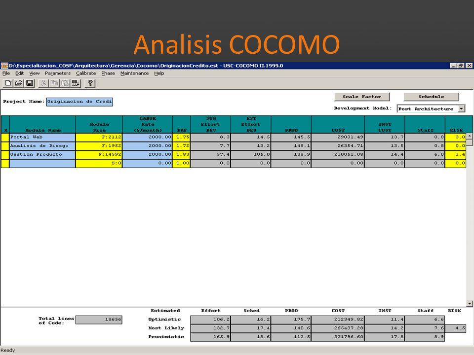 Analisis COCOMO