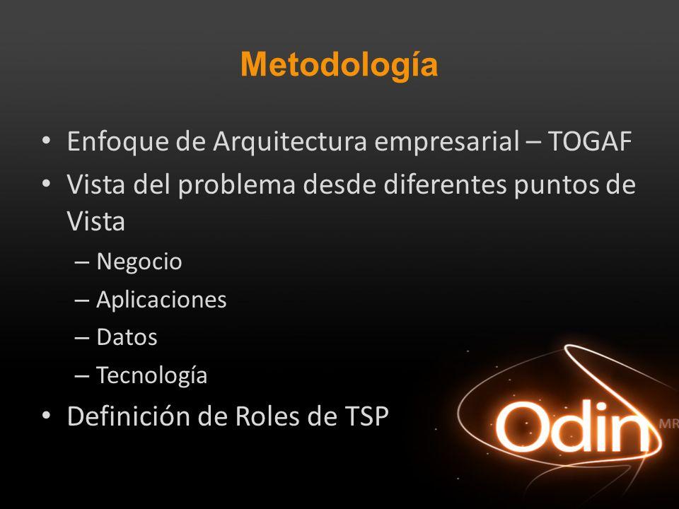 Metodología Enfoque de Arquitectura empresarial – TOGAF Vista del problema desde diferentes puntos de Vista – Negocio – Aplicaciones – Datos – Tecnolo