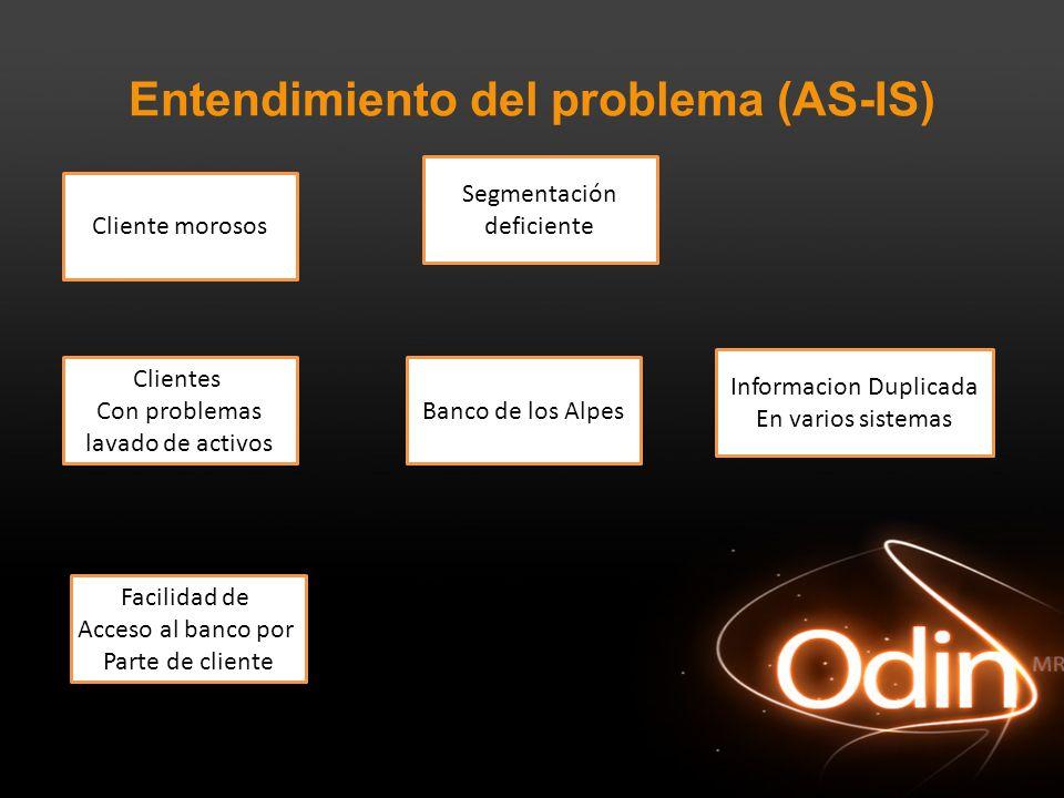 Entendimiento del problema (AS-IS) Banco de los Alpes Clientes Con problemas lavado de activos Facilidad de Acceso al banco por Parte de cliente Segme