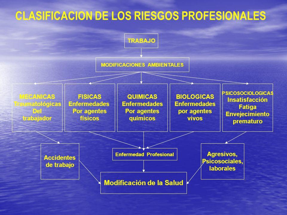 TÉCNICAS PREVENTIVAS OBJETIVOFACTOR RIESGO SEGURIDADReducir los accidentes de trabajo.