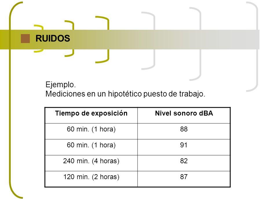 RUIDOS Ejemplo. Mediciones en un hipotético puesto de trabajo. Tiempo de exposiciónNivel sonoro dBA 60 min. (1 hora)88 60 min. (1 hora)91 240 min. (4