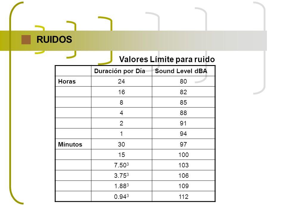 RUIDOS Duración por DíaSound Level dBA Horas2480 1682 885 488 291 194 Minutos3097 15100 7.50 3 103 3.75 3 106 1.88 3 109 0.94 3 112 Valores Límite par