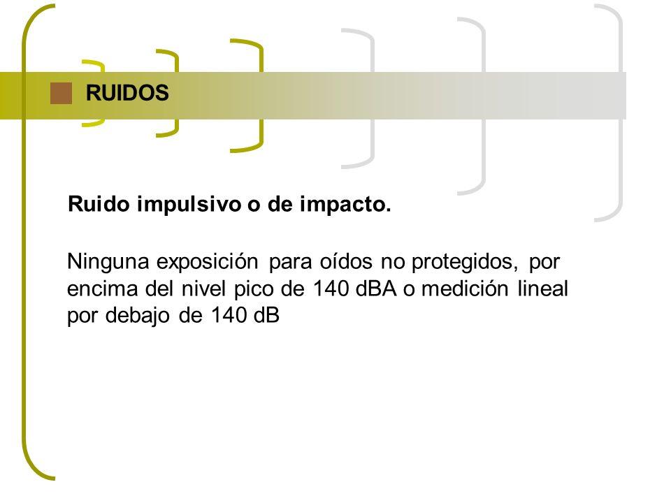 RUIDOS Ruido impulsivo o de impacto. Ninguna exposición para oídos no protegidos, por encima del nivel pico de 140 dBA o medición lineal por debajo de
