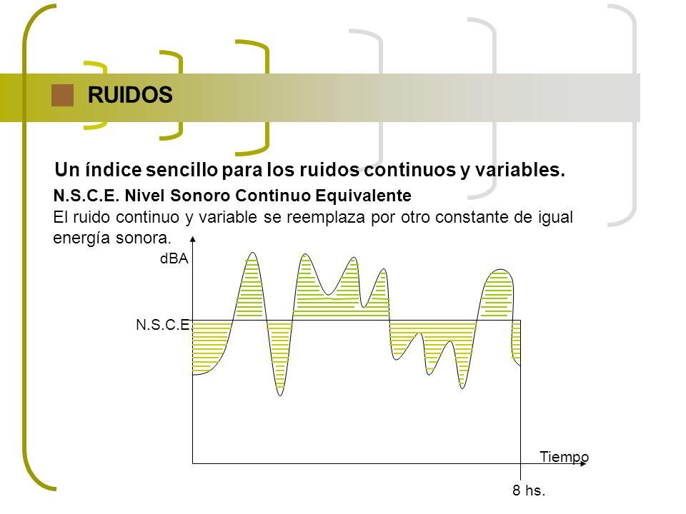 N.S.C.E. Nivel Sonoro Continuo Equivalente El ruido continuo y variable se reemplaza por otro constante de igual energía sonora. RUIDOS Un índice senc