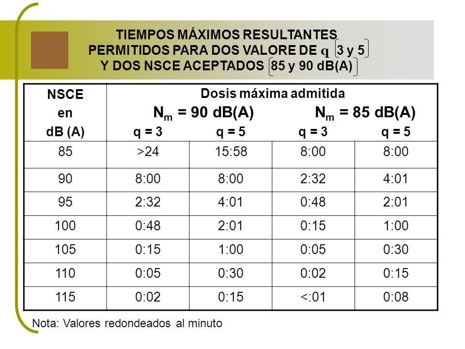 N m = 90 dB(A) N m = 85 dB(A) Nota: Valores redondeados al minuto TIEMPOS MÁXIMOS RESULTANTES PERMITIDOS PARA DOS VALORE DE q 3 y 5 Y DOS NSCE ACEPTAD