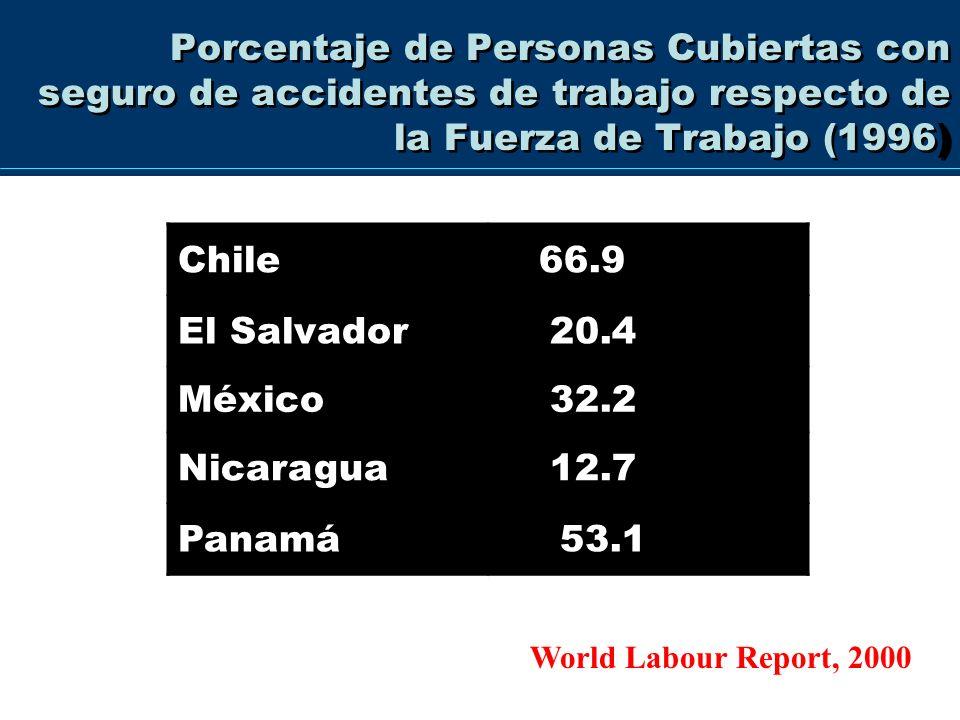 Porcentaje de PEA cubiertoBrasil35%Venezuela30% Uruguay62% Colombia 24.38 Informantes Clave