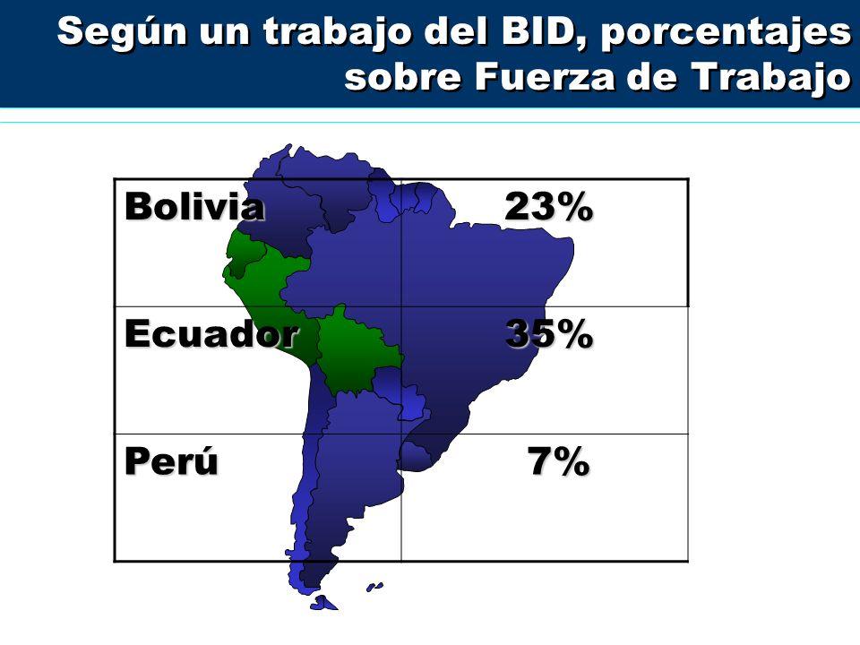 Según un trabajo del BID, porcentajes sobre Fuerza de Trabajo Bolivia 23% Ecuador 35% Perú 7%