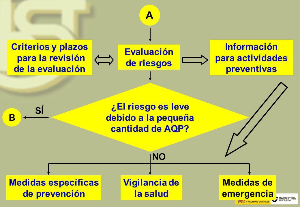 A Evaluación de riesgos Información para actividades preventivas Criterios y plazos para la revisión de la evaluación ¿El riesgo es leve debido a la p