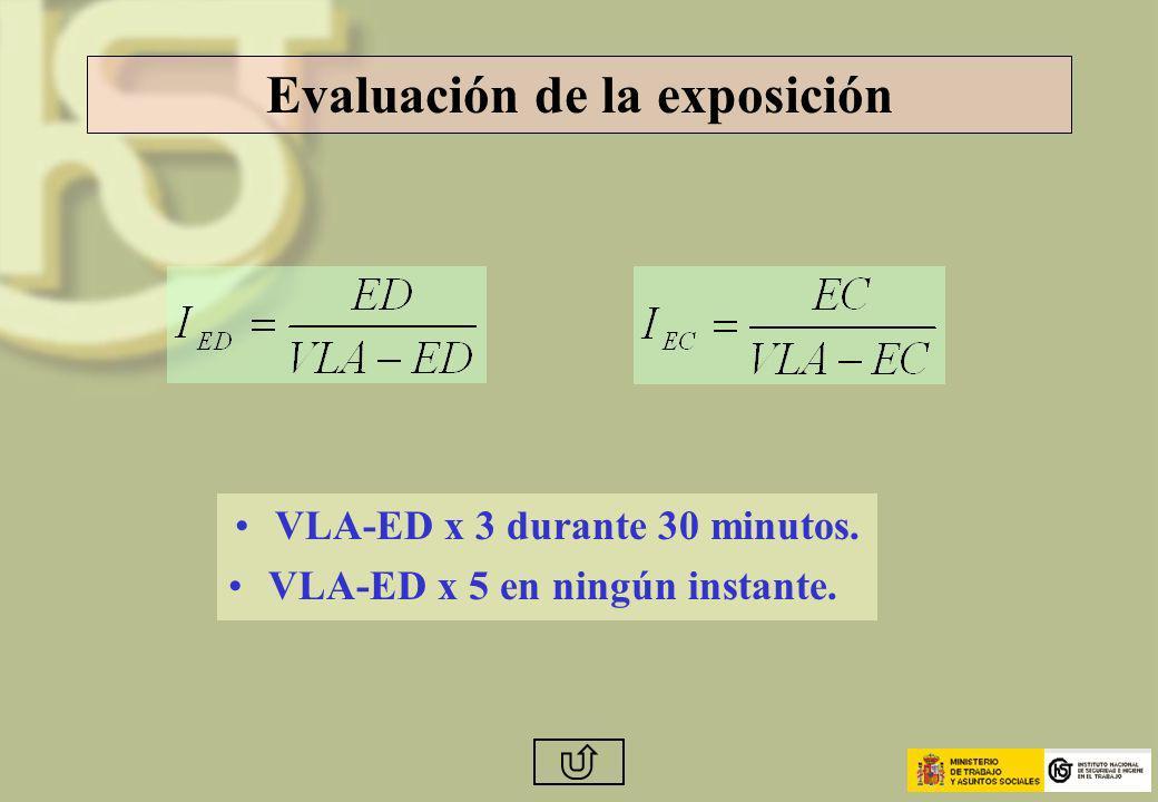 Evaluación de la exposición VLA-ED x 3 durante 30 minutos. VLA-ED x 5 en ningún instante.