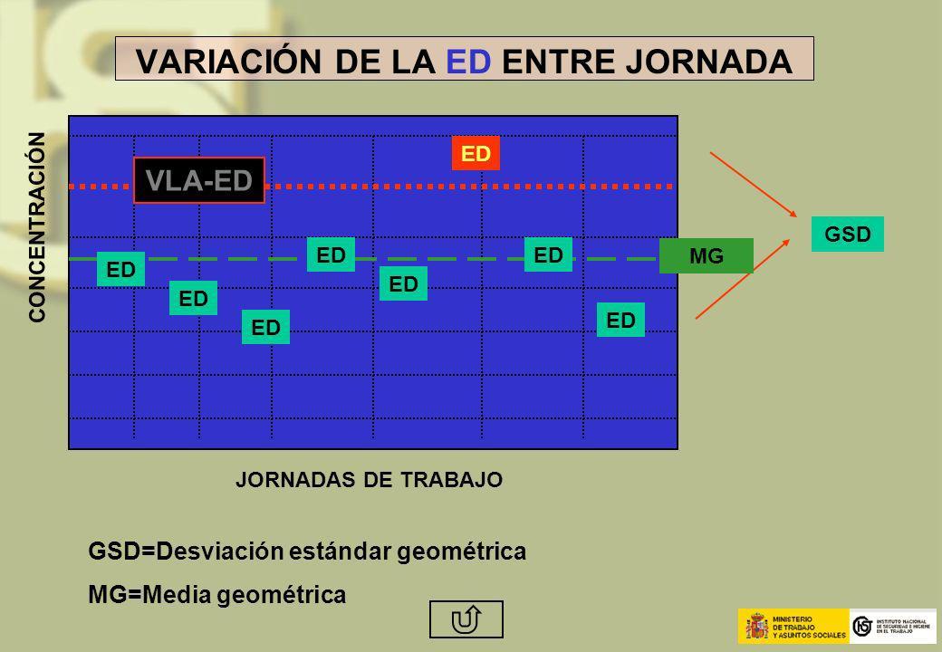 CONCENTRACIÓN JORNADAS DE TRABAJO ED VLA-ED GSD VARIACIÓN DE LA ED ENTRE JORNADA GSD=Desviación estándar geométrica MG=Media geométrica MG ED