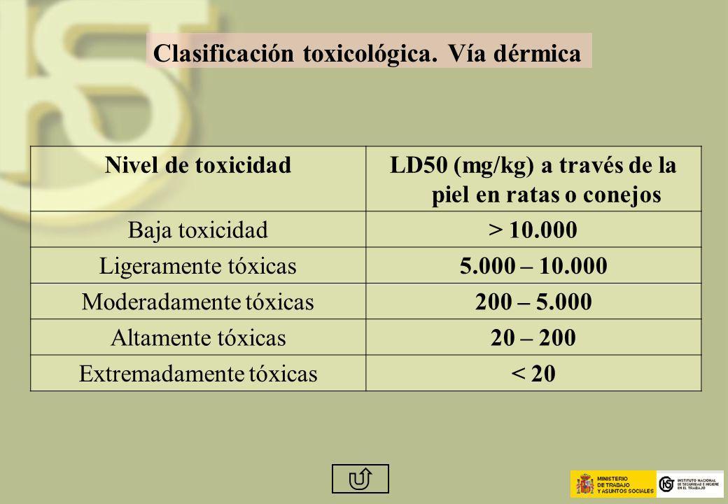 Clasificación toxicológica. Vía dérmica Nivel de toxicidadLD50 (mg/kg) a través de la piel en ratas o conejos Baja toxicidad> 10.000 Ligeramente tóxic