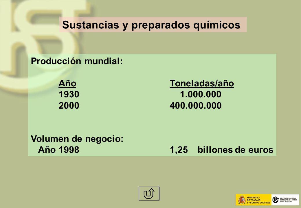 Sustancias y preparados químicos Producción mundial: AñoToneladas/año 1930 1.000.000 2000400.000.000 Volumen de negocio: Año19981,25 billones de euros