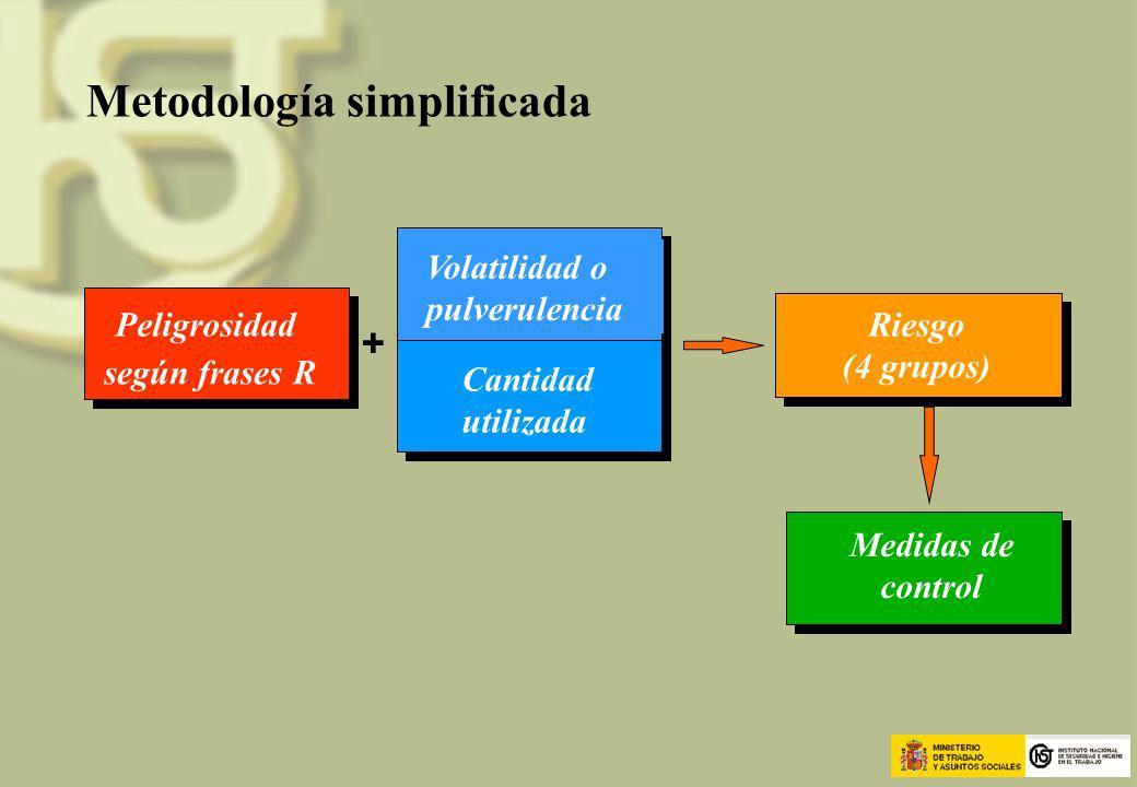 Exposición potencial + Riesgo (4 grupos) Medidas de control Peligrosidad según frases R Metodología simplificada Volatilidad o pulverulencia Cantidad