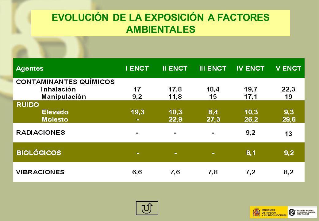 EVOLUCIÓN DE LA EXPOSICIÓN A FACTORES AMBIENTALES