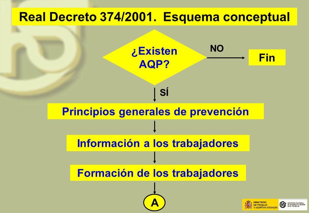 Real Decreto 374/2001. Esquema conceptual ¿Existen AQP? Principios generales de prevención Información a los trabajadores Formación de los trabajadore