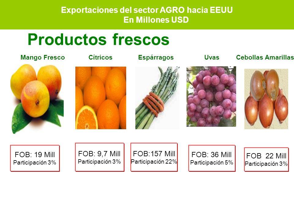Exportaciones del sector AGRO hacia EEUU En Millones USD FOB: 19 Mill Participación 3% FOB: 9,7 Mill Participación 3% FOB:157 Mill Participación 22% F
